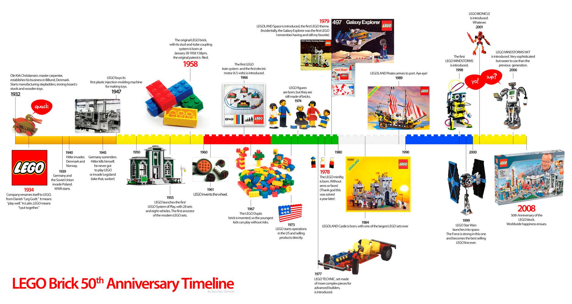 Historia Emprendedora de LEGO