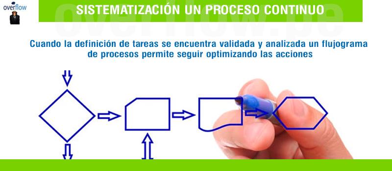 Un enfoque de calidad para un proceso de optimización de tareas que no puede detenerse
