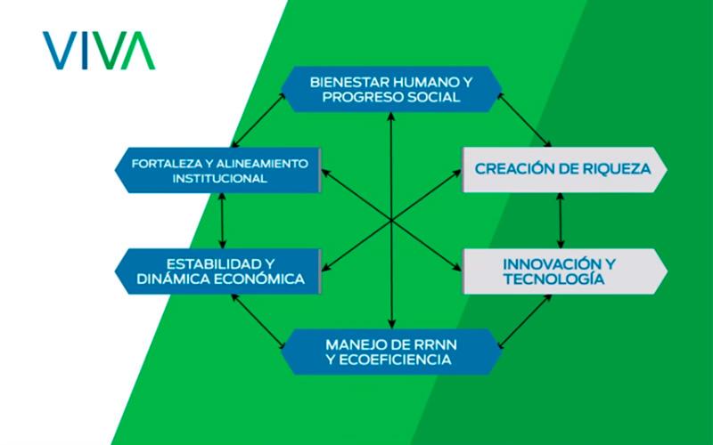 6 ejes de sostenibilidad desde Viva Idea - Overflow.pe