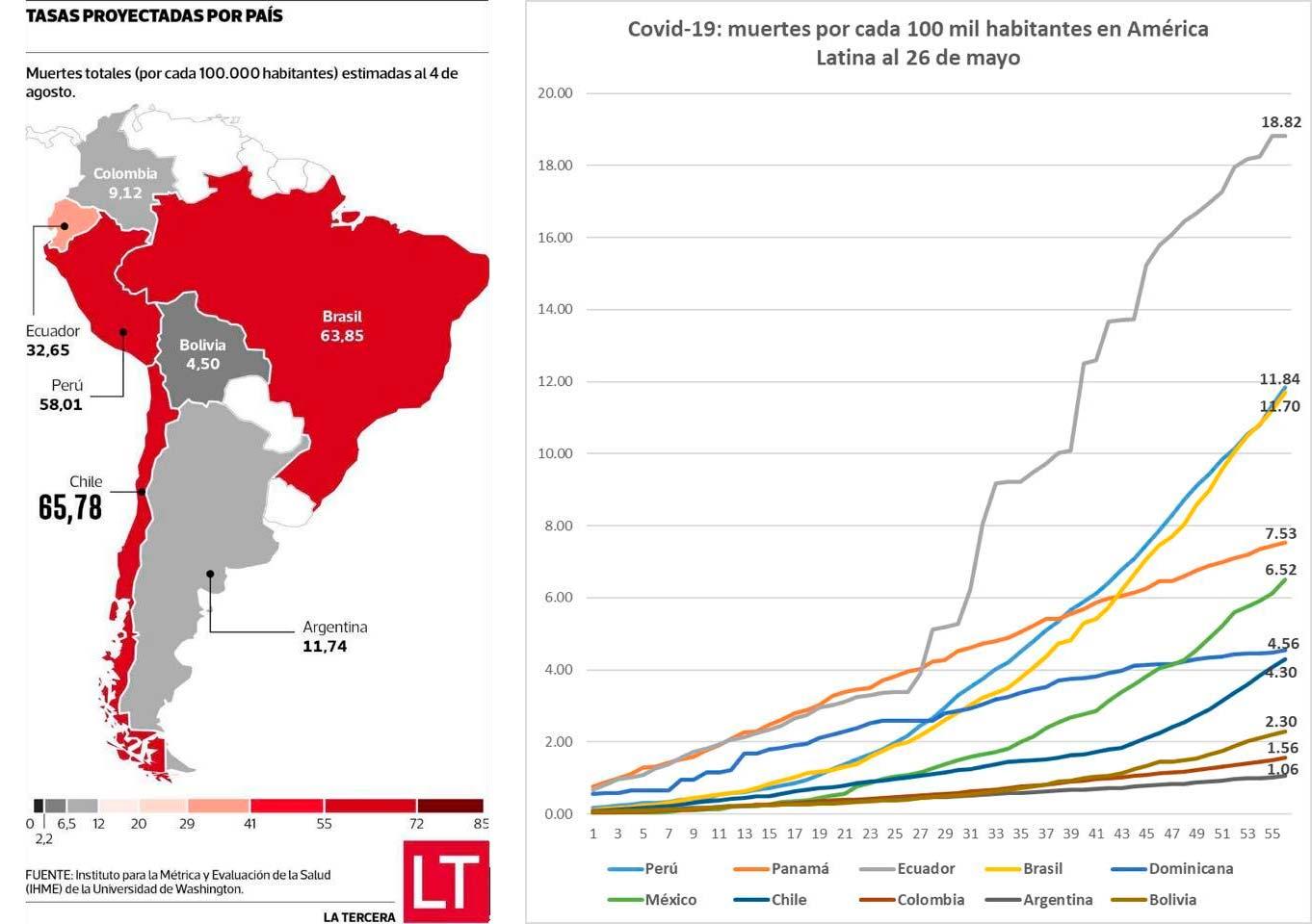 Datos de Brasil, Perú y Chile frente al Covid-19 (Diario La Tercer de Chile)