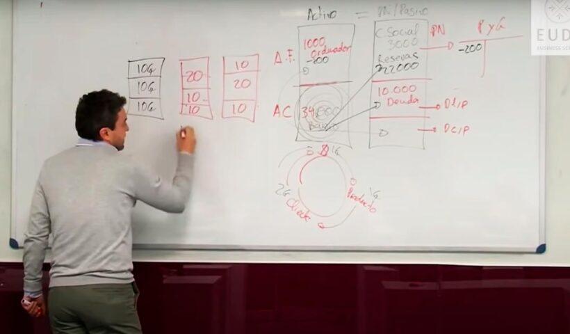 Mirada contable de los negocios - Video recomendado - Overflow.pe